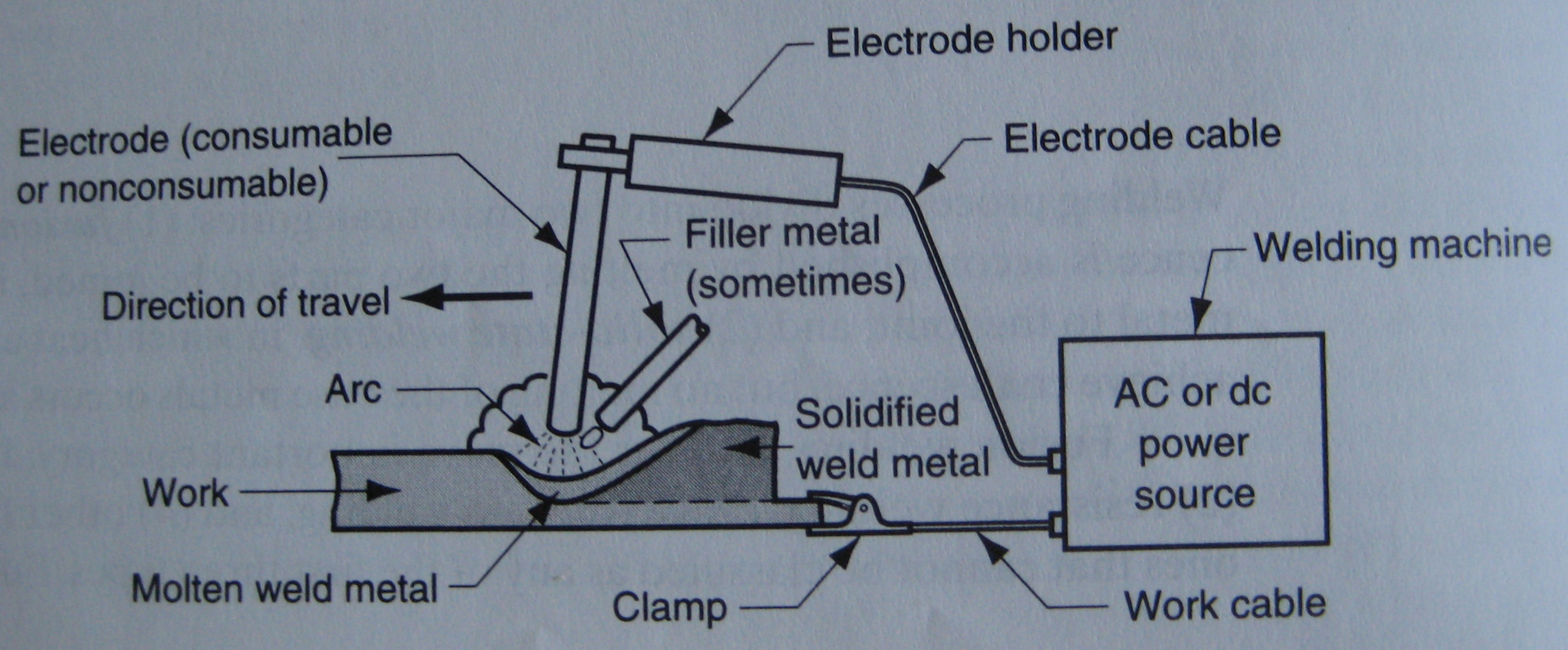 Arc Welding Process Diagram Wiring Library Dc Machine Most