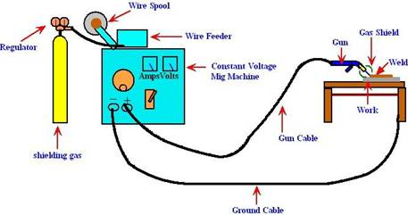 gas welding diagram welding | valuable mechanisms: the design & engineering ...