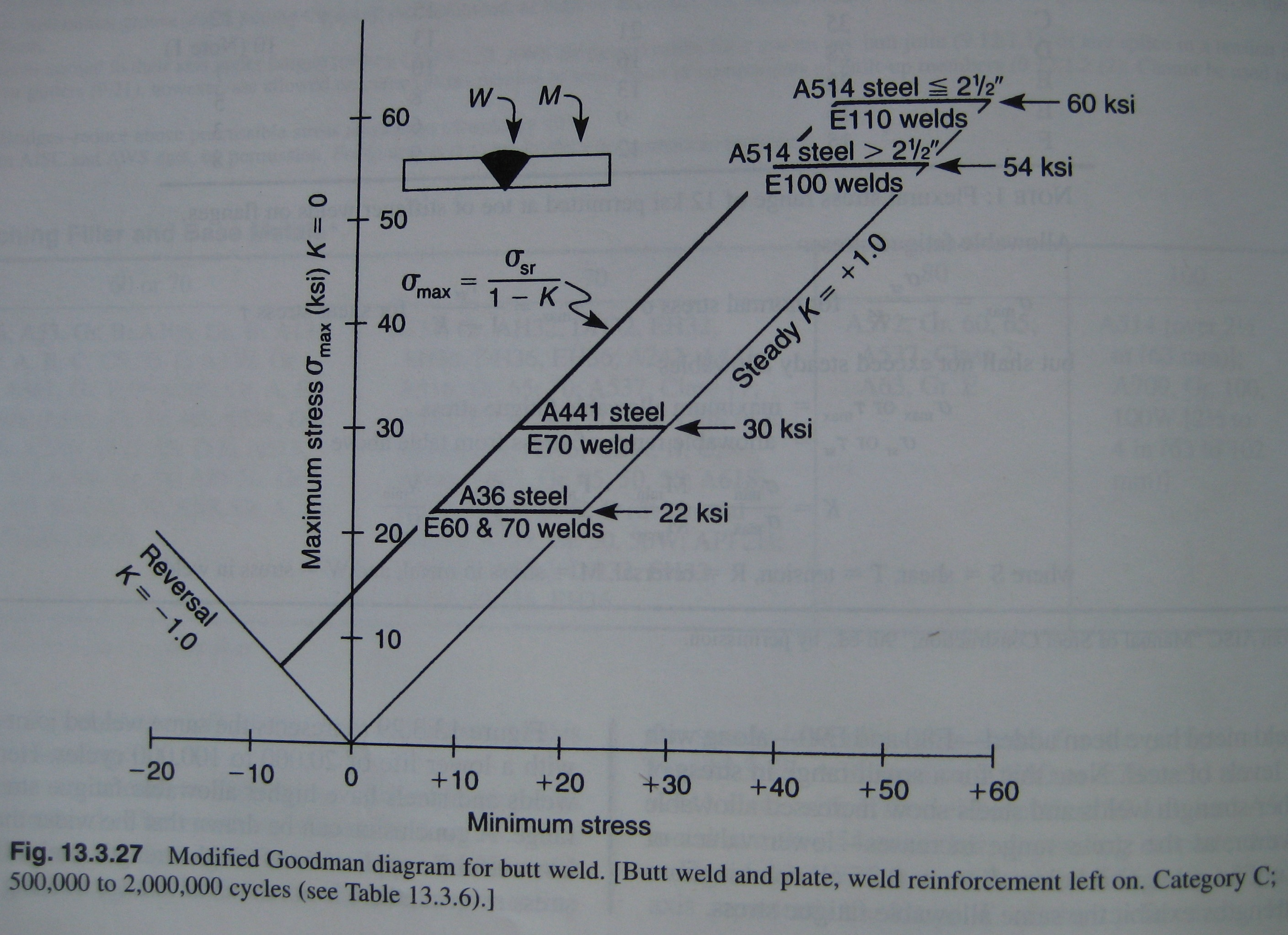 Welding Valuable Mechanisms The Design Engineering Blog Of Diffusion Diagram Note Specified Geometry Butt Weld Cycle Specification 500k 2m Cycles And Upper Limits For Specific But Common Base Metal Filler