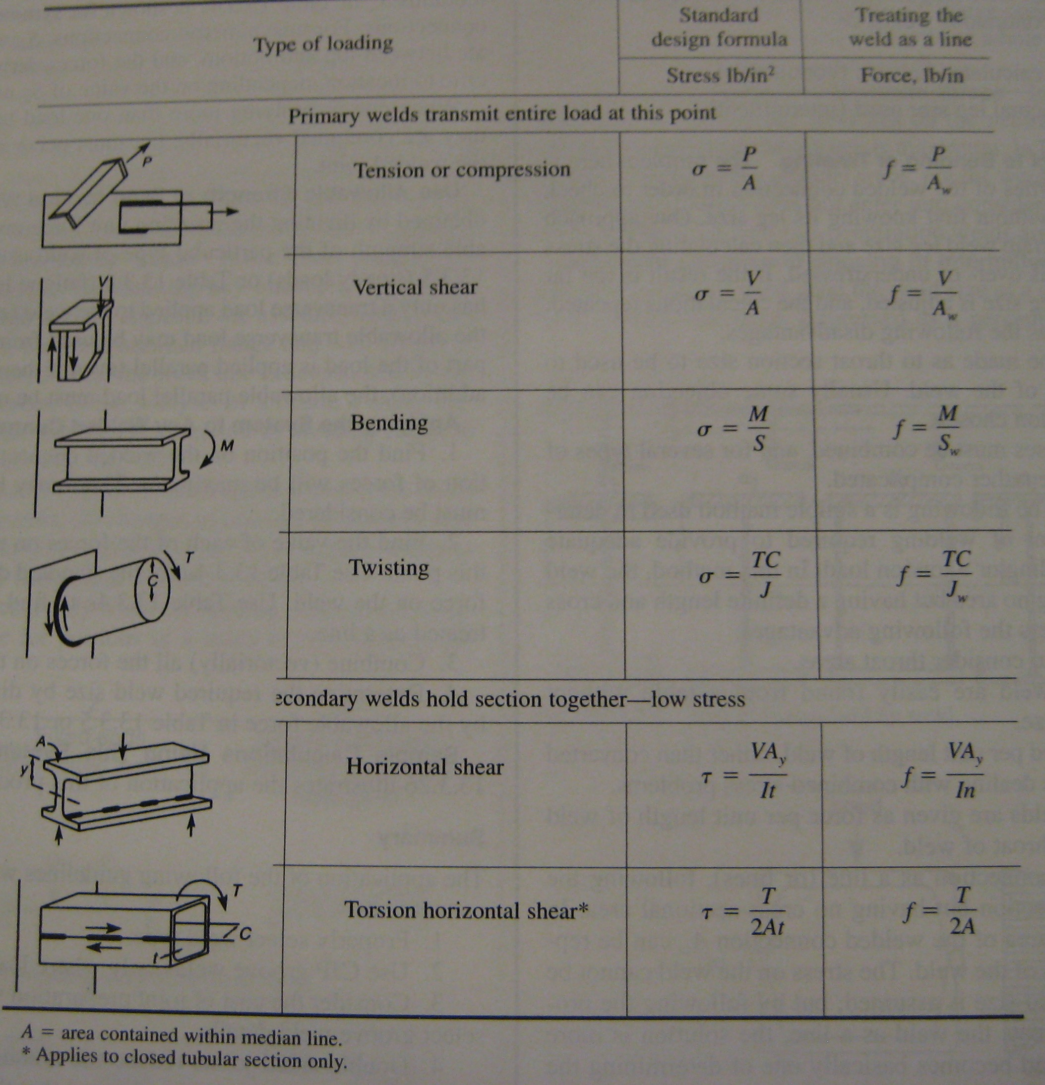 Welding | Valuable Mechanisms: The Design & Engineering Blog