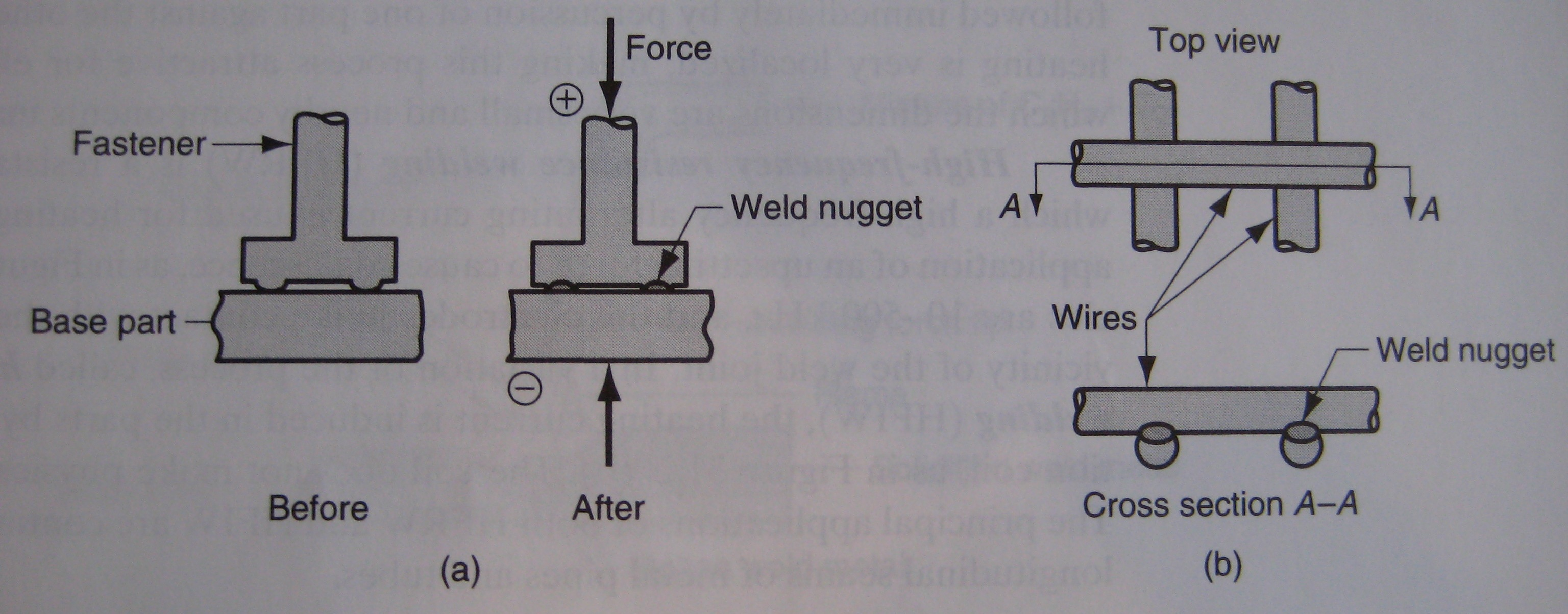 Welding Valuable Mechanisms The Design Engineering Blog Of Diffusion Diagram 1