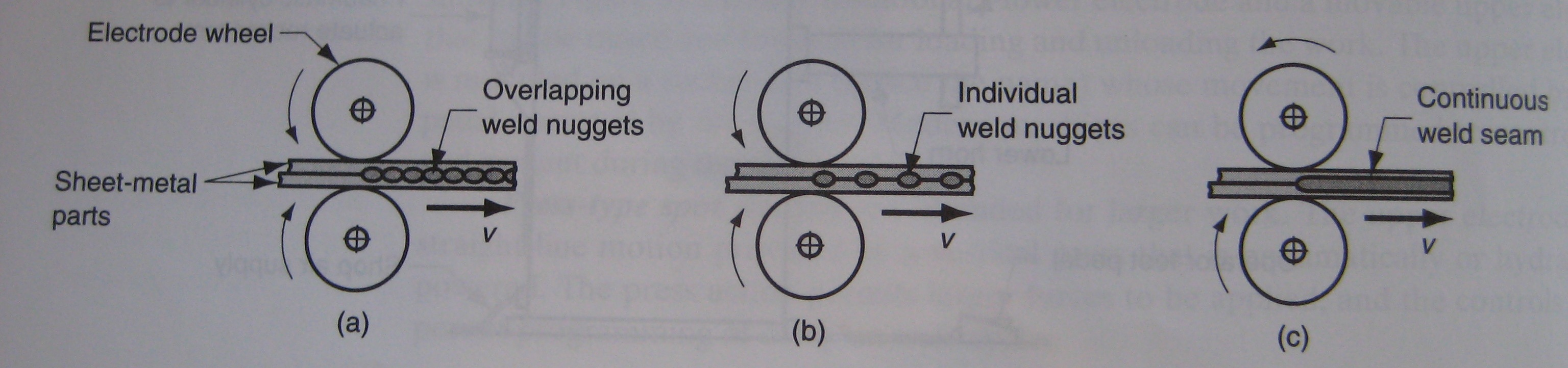 Resistance Welding Valuable Mechanisms The Design Block Diagram Download