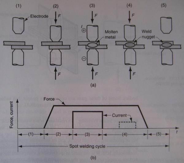 Fotolia furthermore Spot Welding X as well Maxresdefault further Welding Fcutting Hazards furthermore Resistance Spot Welding. on resistance spot welding process